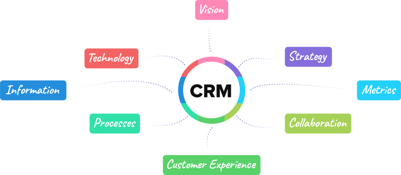 The Eight Essential Building Blocks of CRM - Zoho CRM
