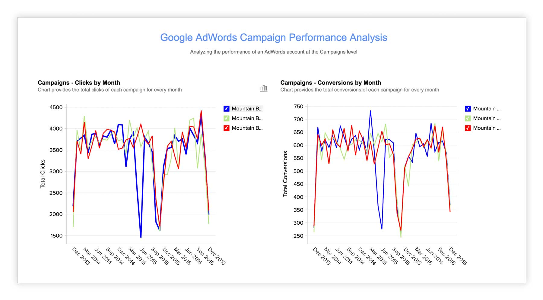 Adwords investment