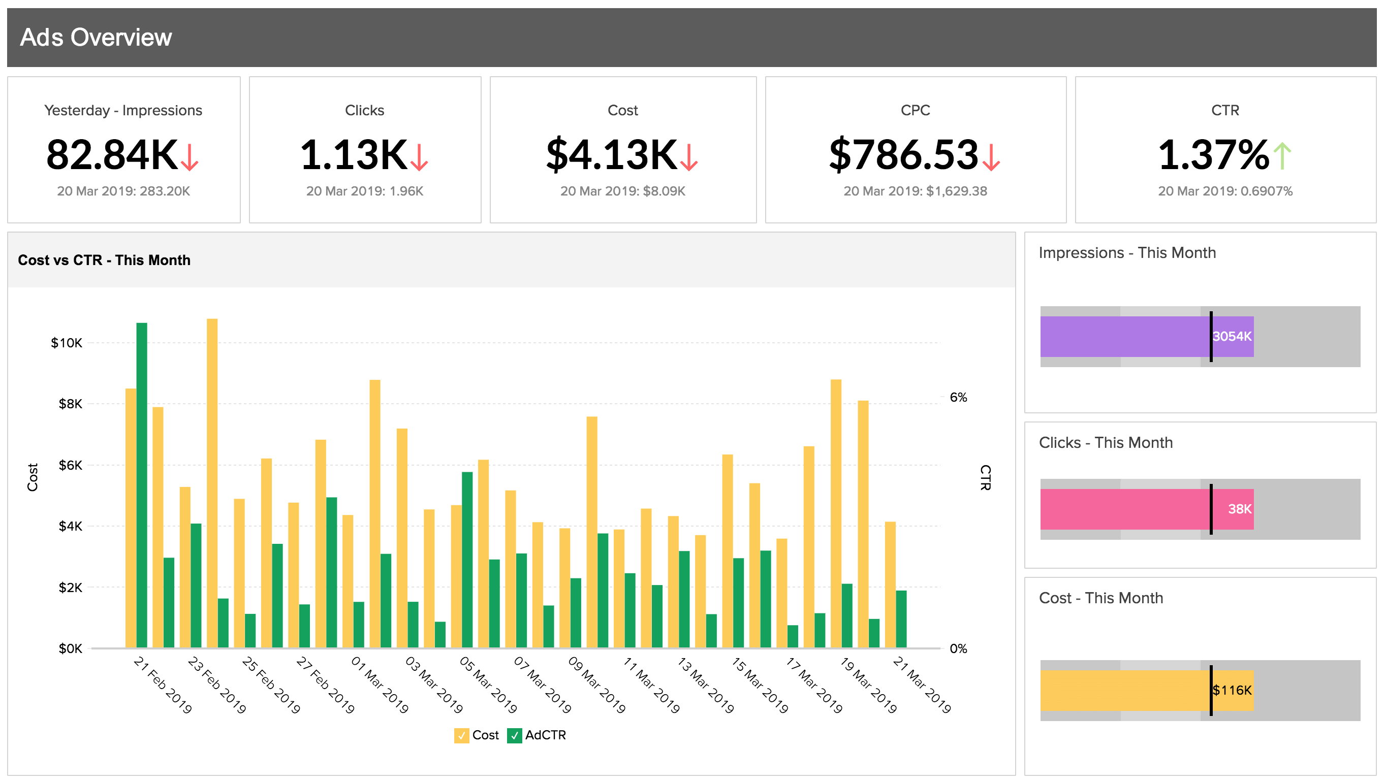 Onpremise BI Dashboard - Zoho Analytics On Premise