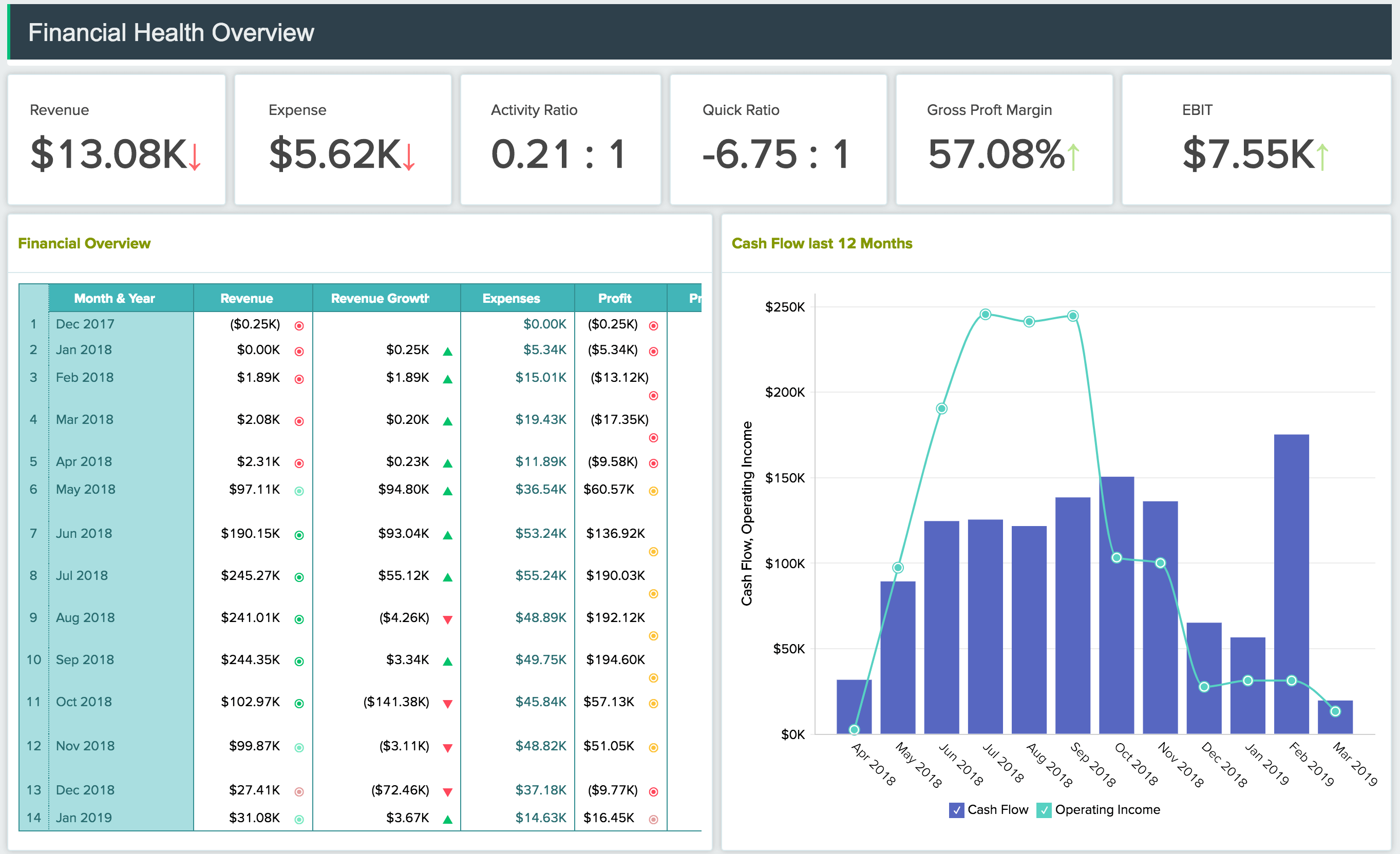 Financial Reporting Dashboard built with Zoho Analytics On Premise