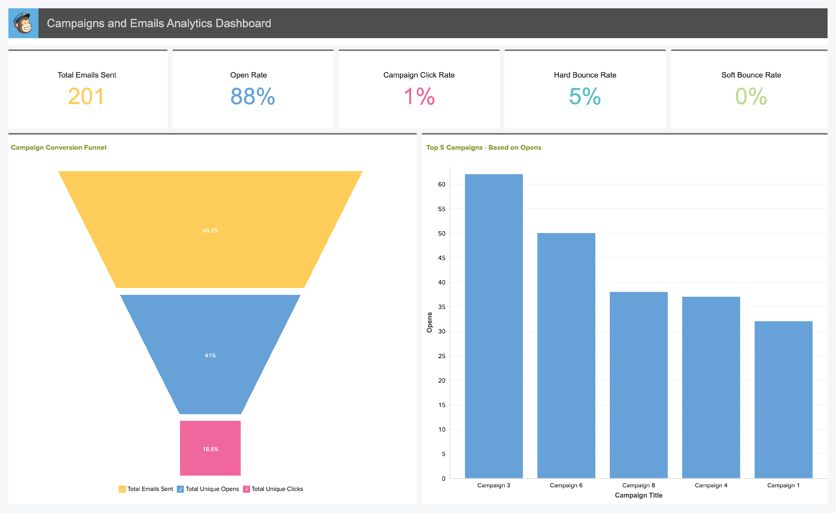 Email Marketing Analytics Dashboard - Zoho Analytics