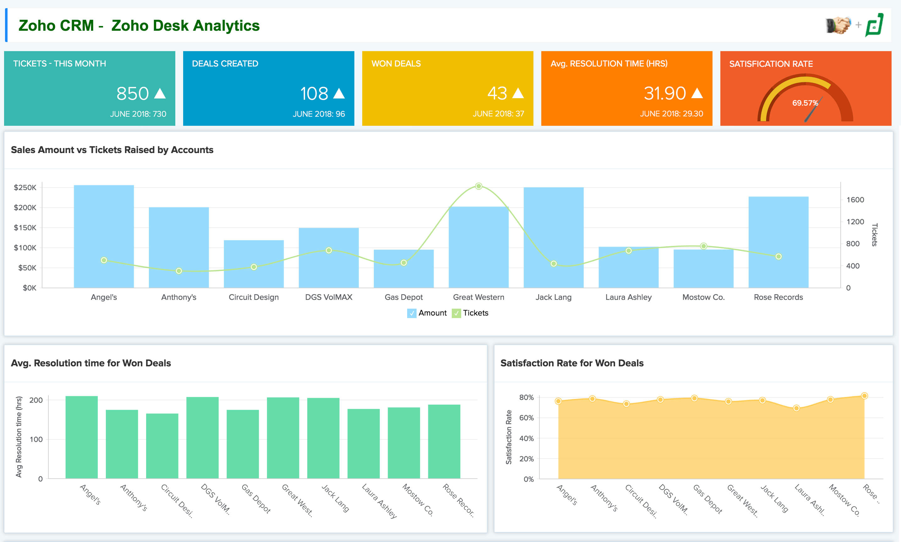 CRM & Help Desk Data Analysis - Zoho Analytics