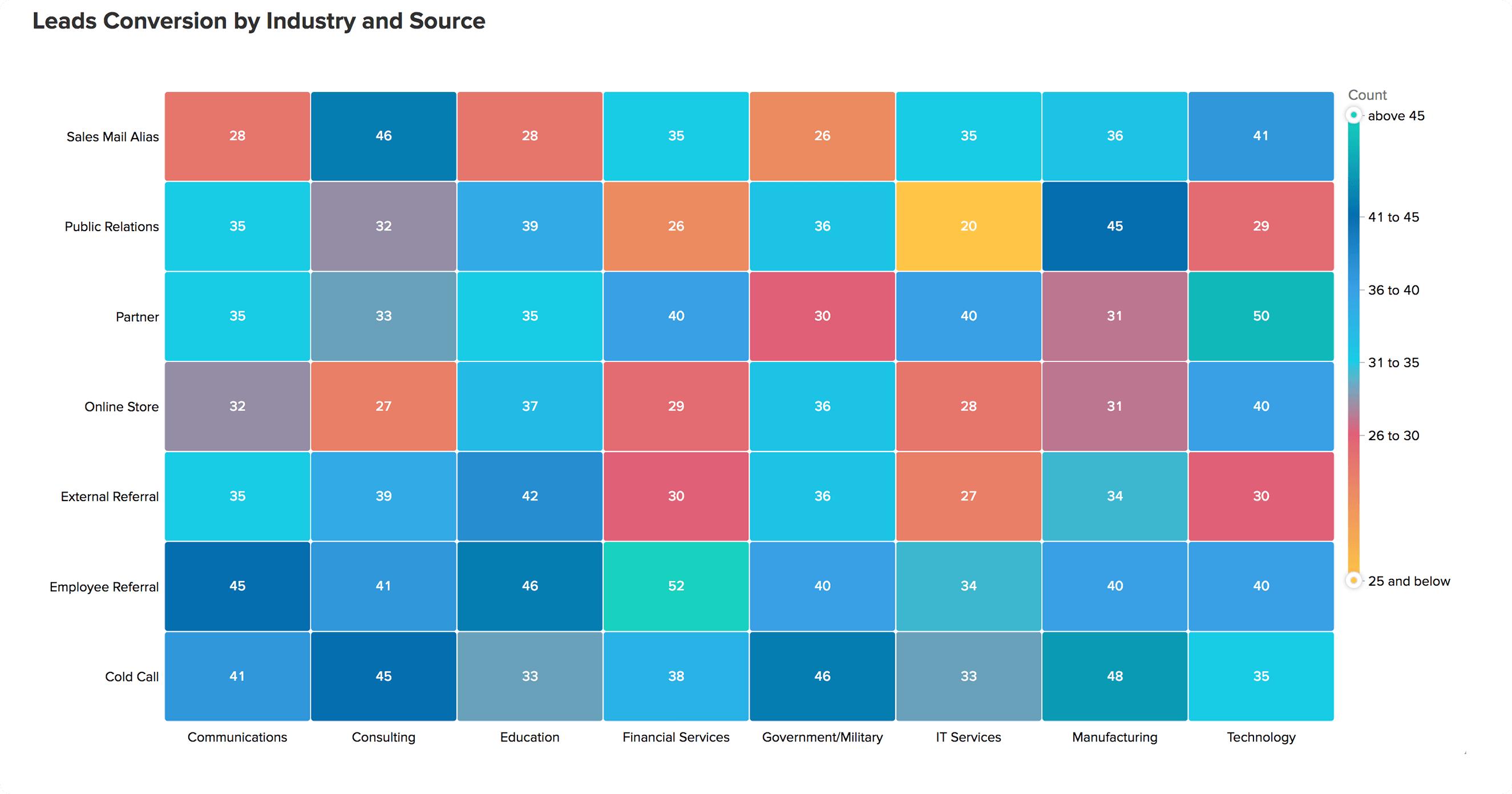 What's new in Zoho Analytics 4 0