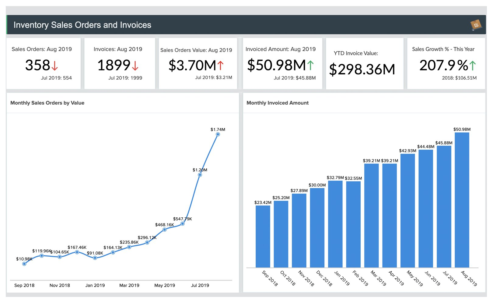 Zoho Inventory Sales and Payments dashboard - Zoho Analytics