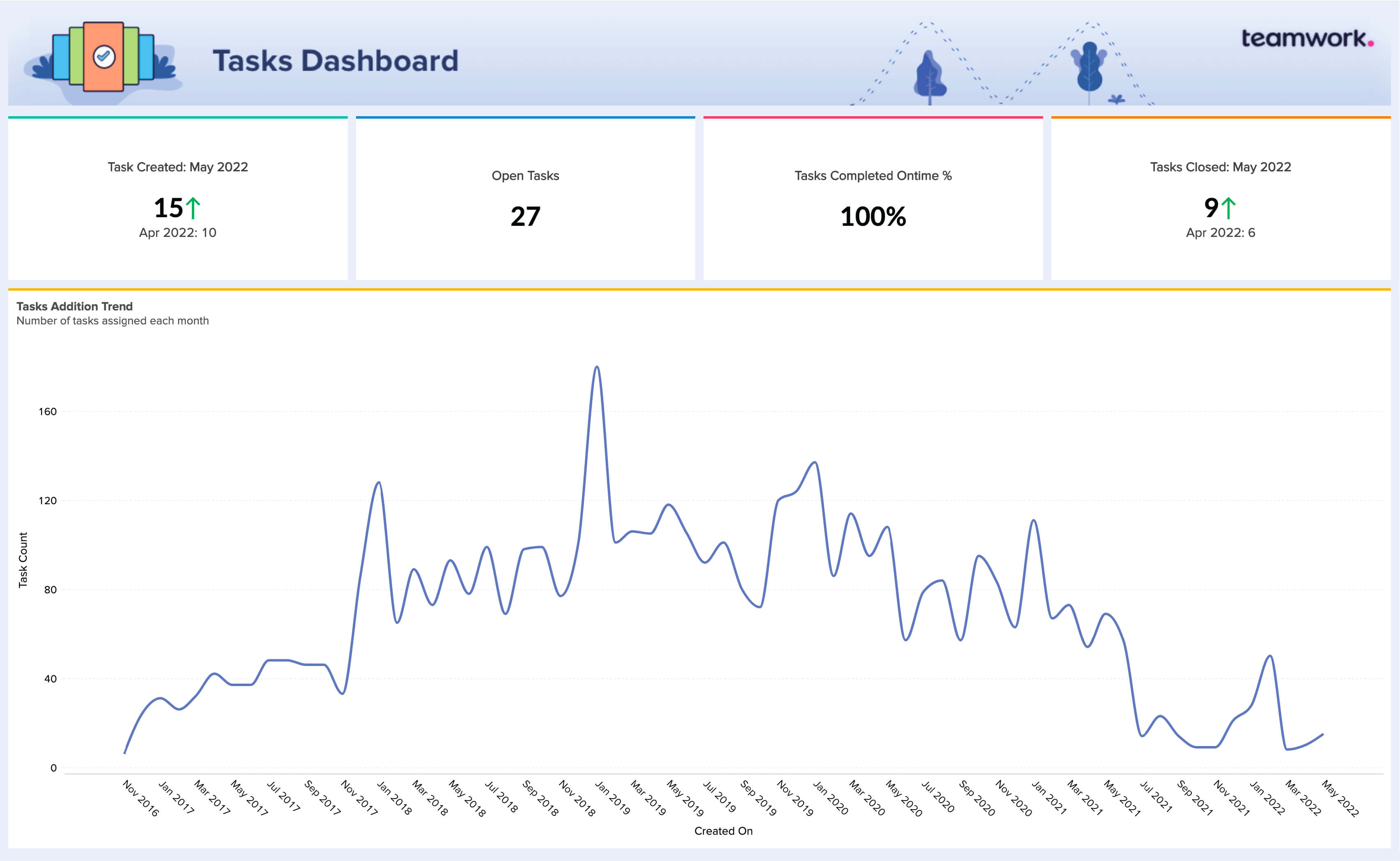 Pre-built financial reports and dashboards