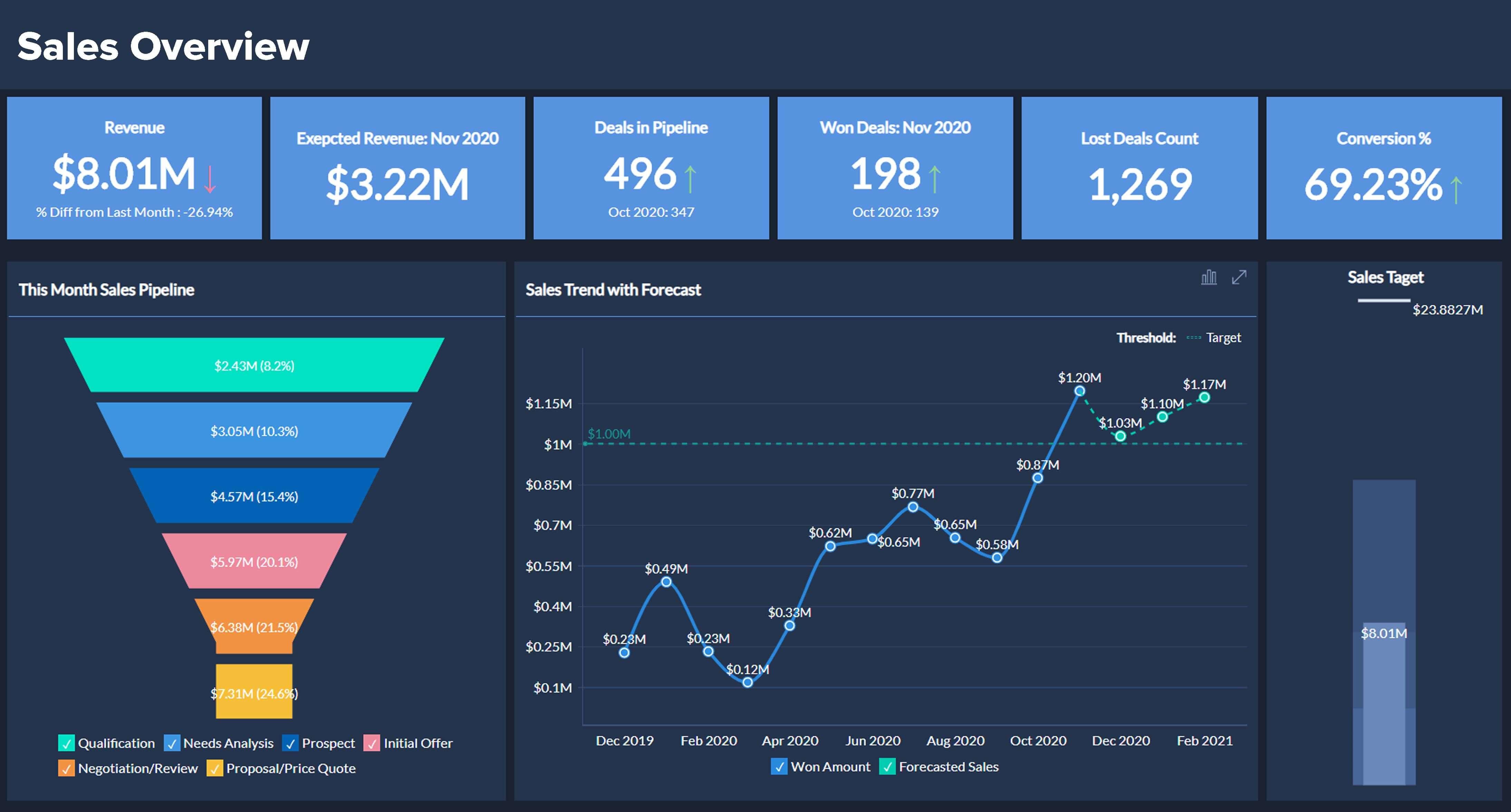 Sales Analytics Tools | Sales Analysis Dashboards - Zoho Analytics