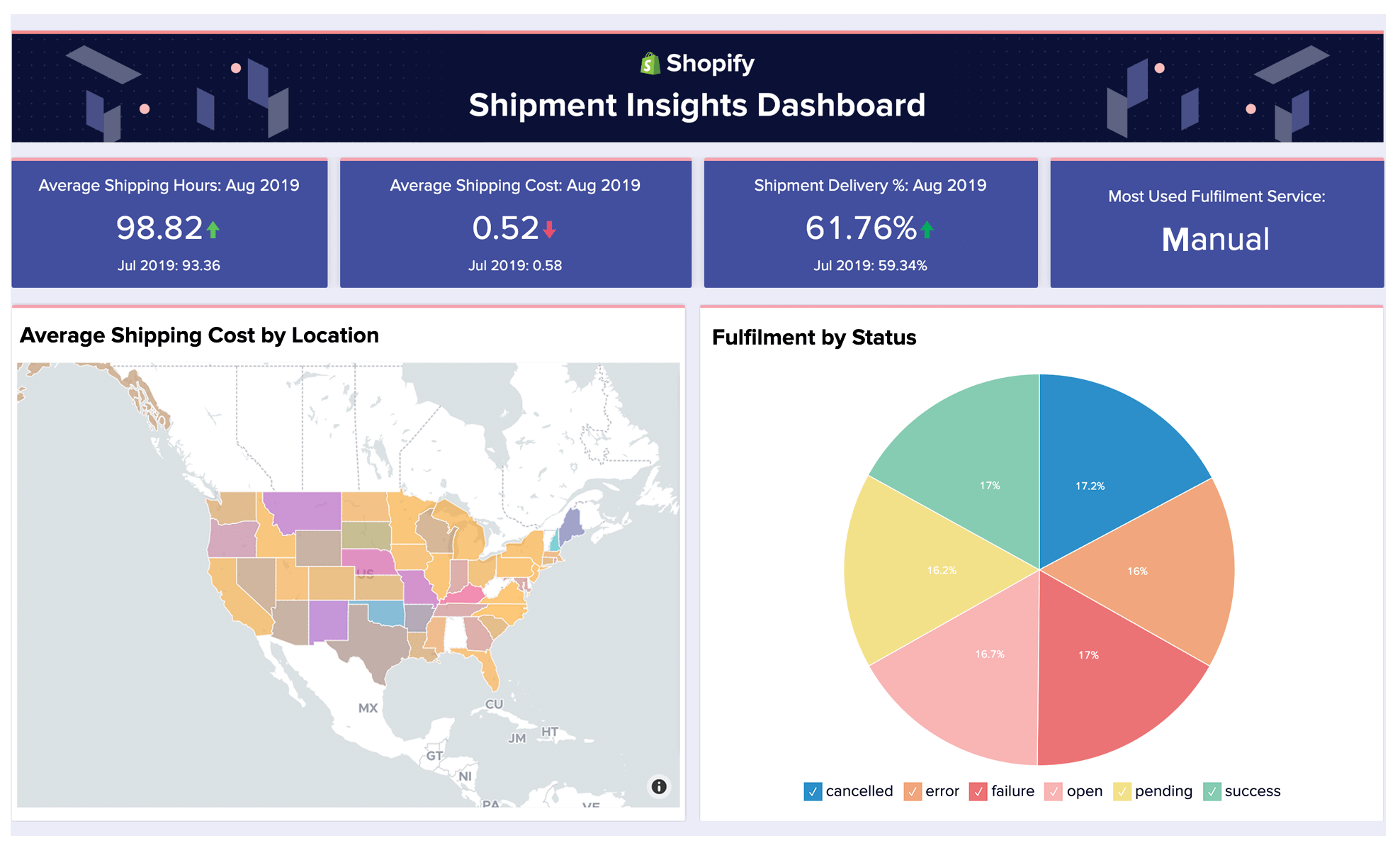 Shipment Insights Dashboard in Shopify - Zoho Analytics