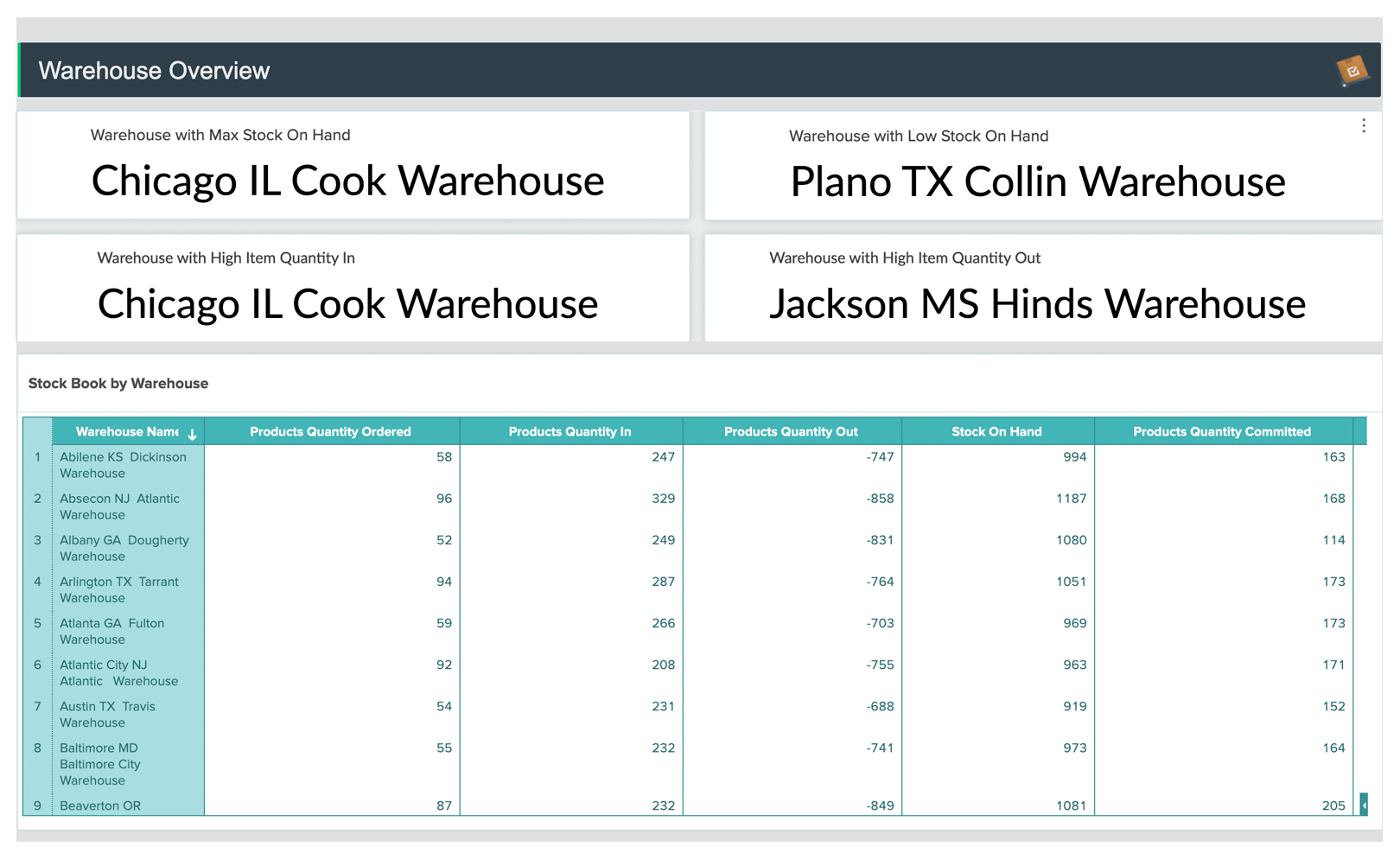 Zoho Inventory Warehouse analytics dashboard - Zoho Analytics