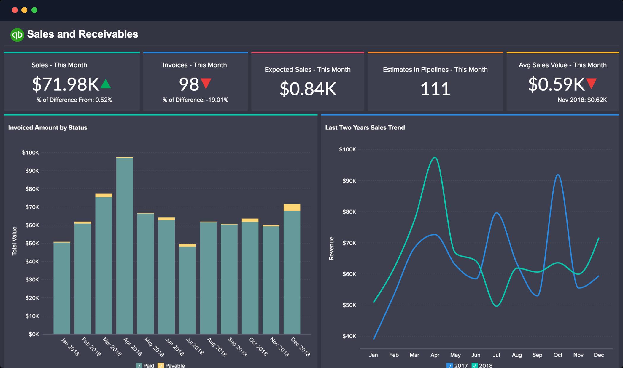 Advanced Financial Analytics for QuickBooks data using Zoho