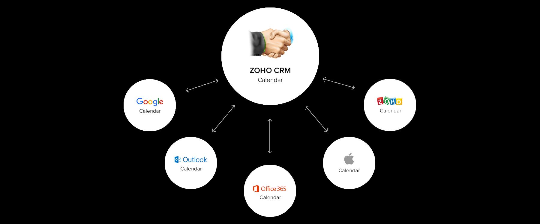Calendar Integration for CRM   Zoho CRM