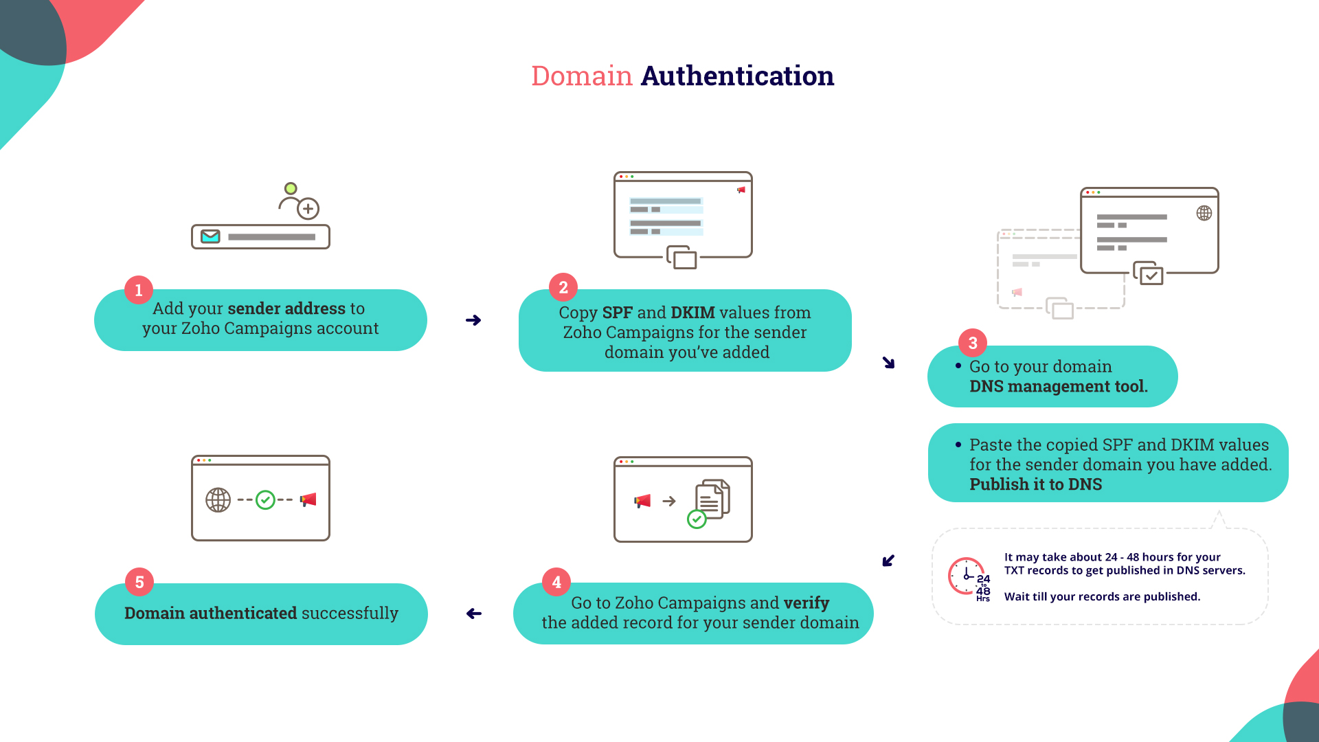How to authenticate your domain - Online Help | Zoho Campaigns