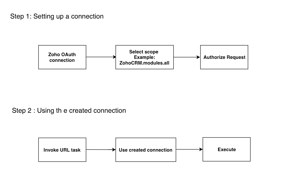 Understand Zoho OAuth connection in Zoho Creator | Zoho Creator Help