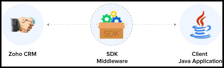 Server SDK - JAVA   Online Help - Zoho CRM