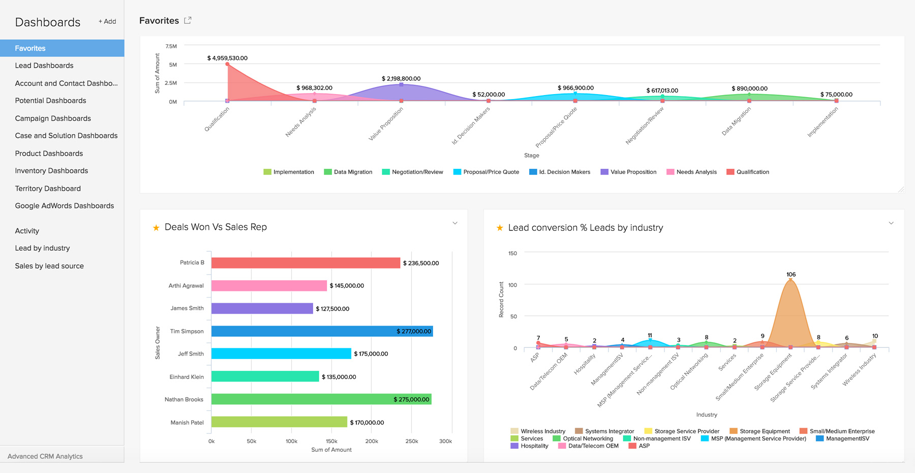 Zoho CRM sales dashboard.