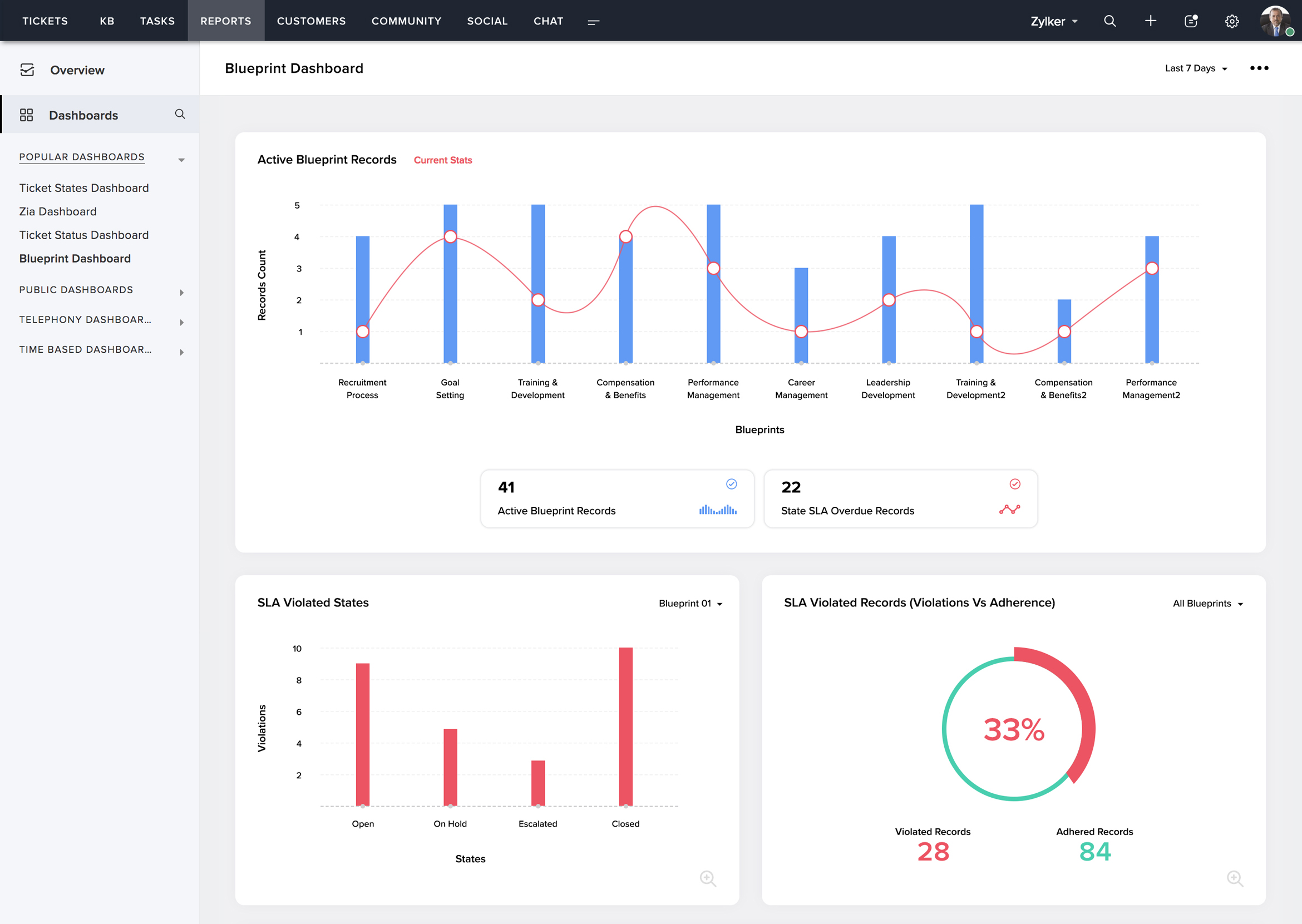 Blueprint Dashboard
