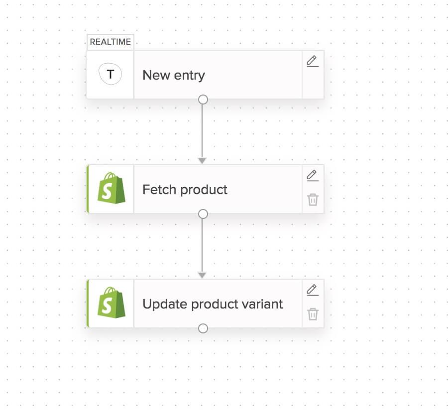 Shopify Integration Zoho Flow