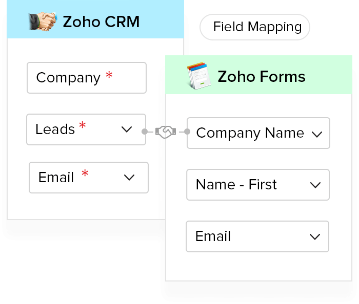 Zoho CRM Integration - Zoho Forms
