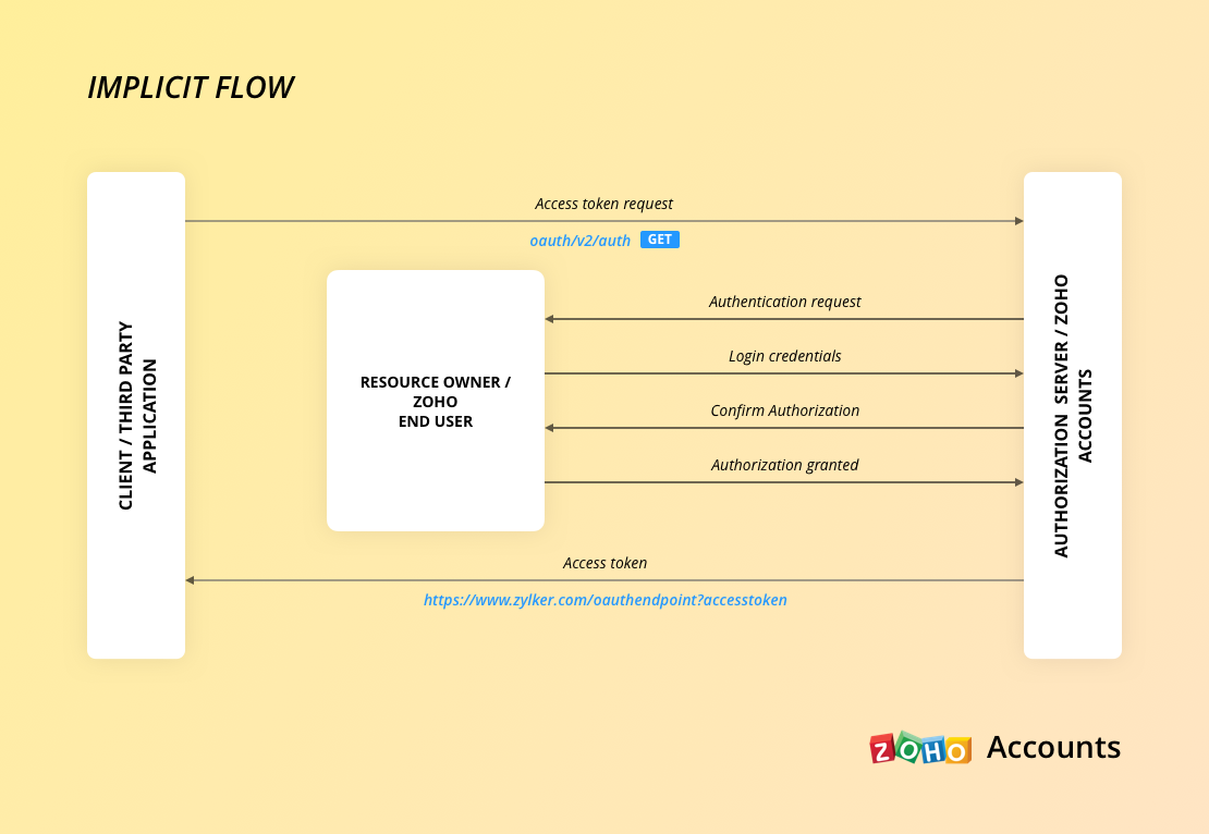 Protocol flow - Javascript apps - OAuth| Zoho Accounts
