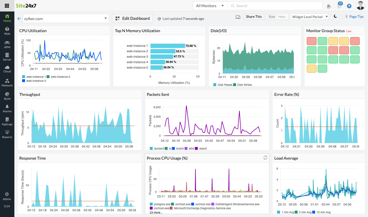 Dashboard displaying multiple performance metrics as time-series charts