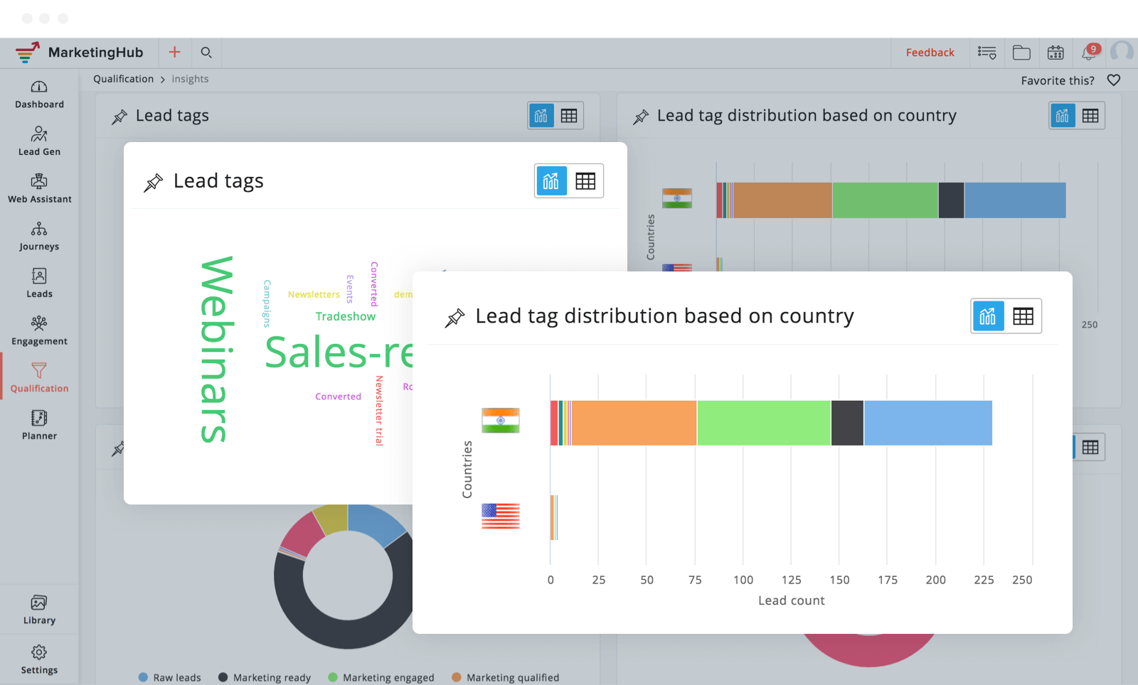 Get collective data on your tags