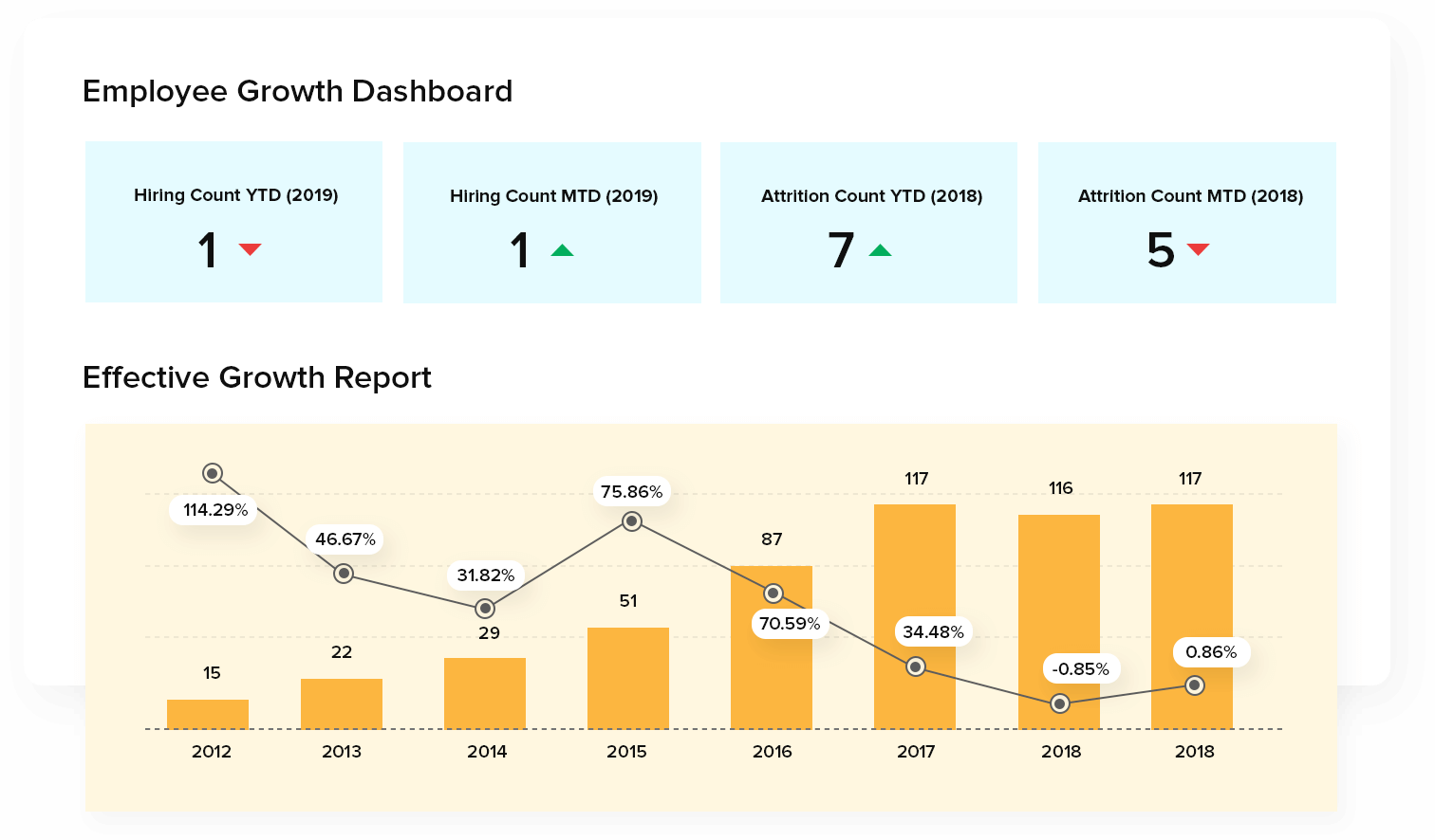 Analisi avanzata, dashboard unico