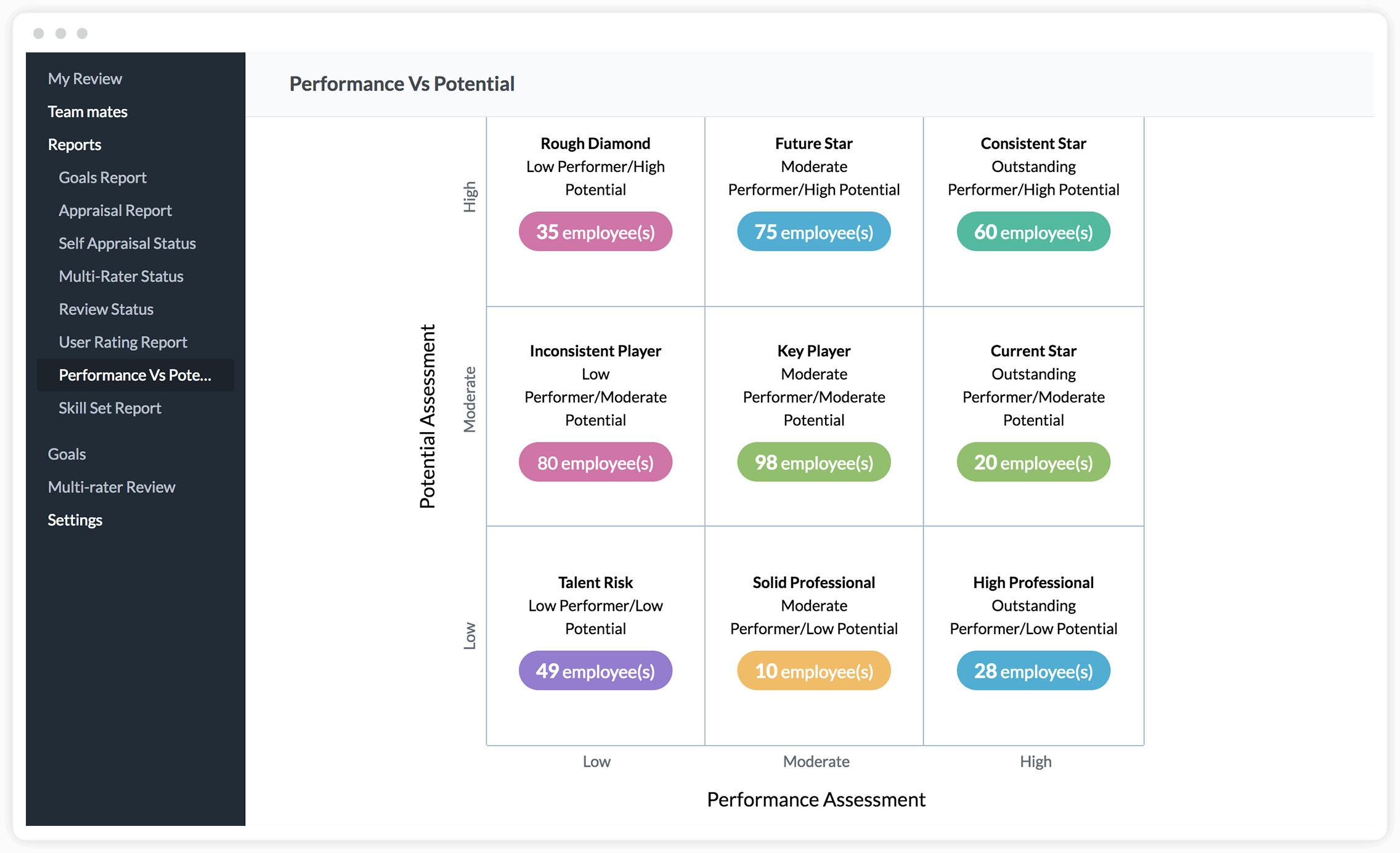 Performance Management System | Employee Appraisal Software | Zoho