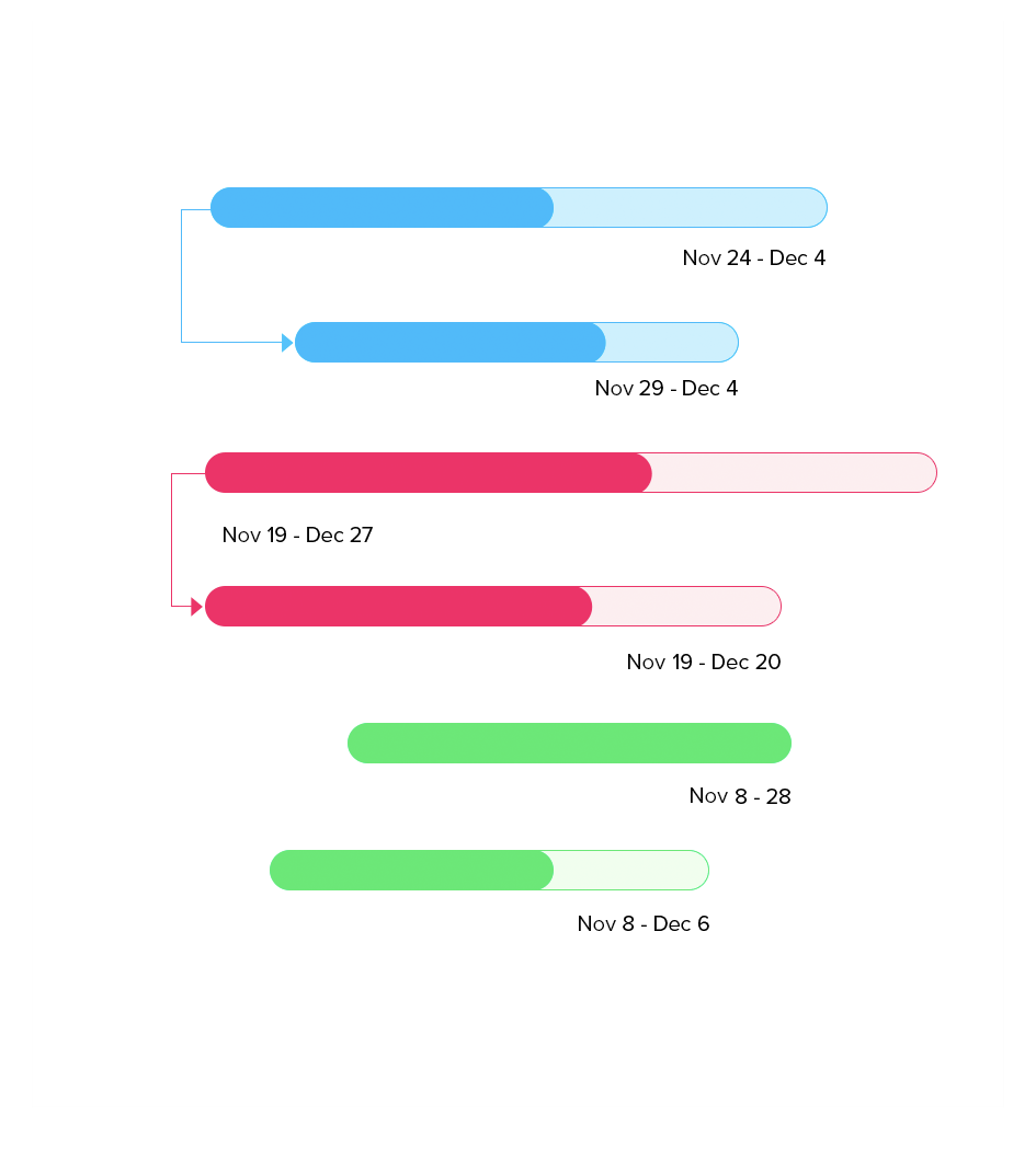 Track and manage projects with Gantt charts
