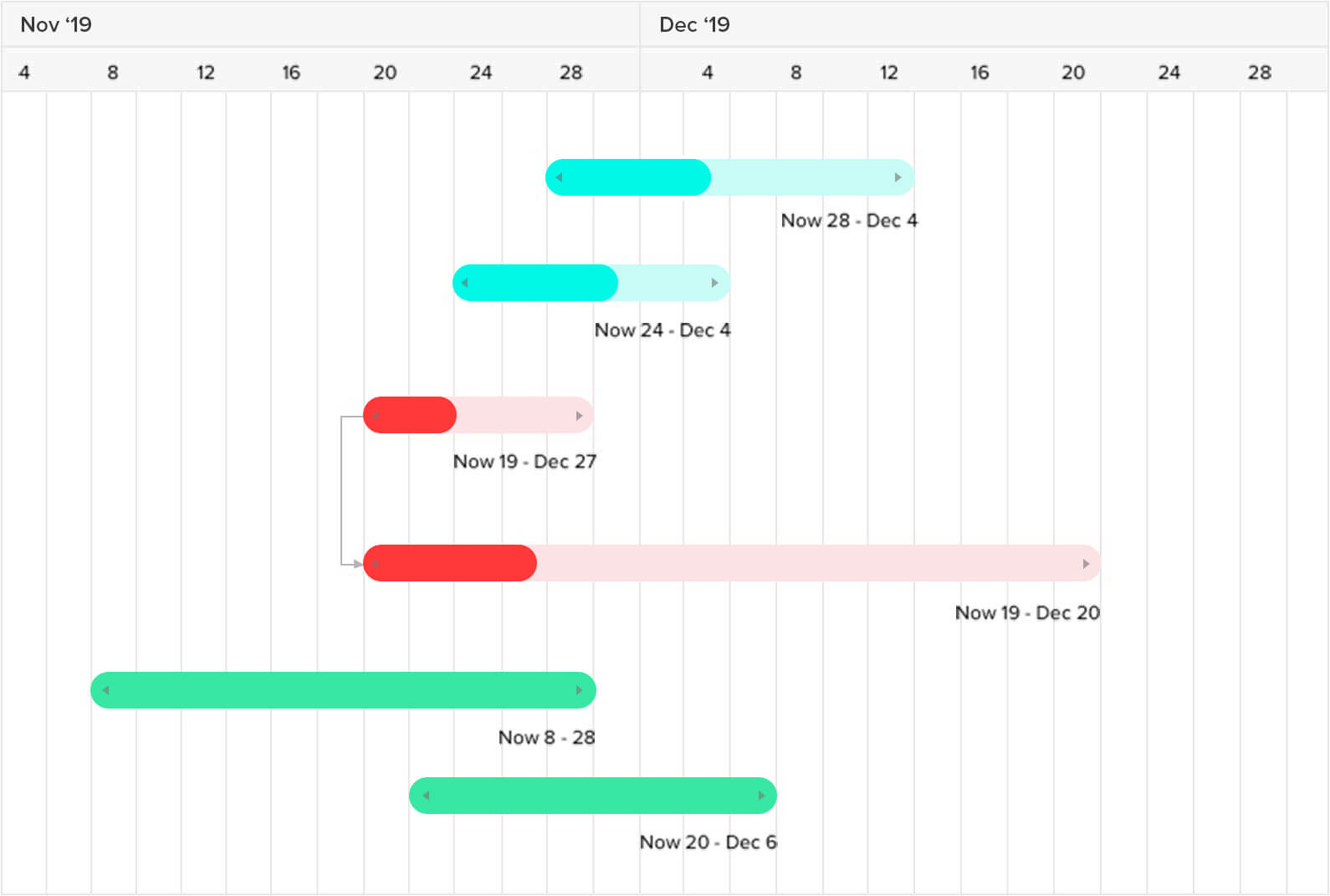 Get the big picture with Gantt charts