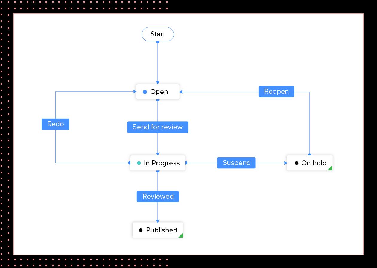 Automate task workflows