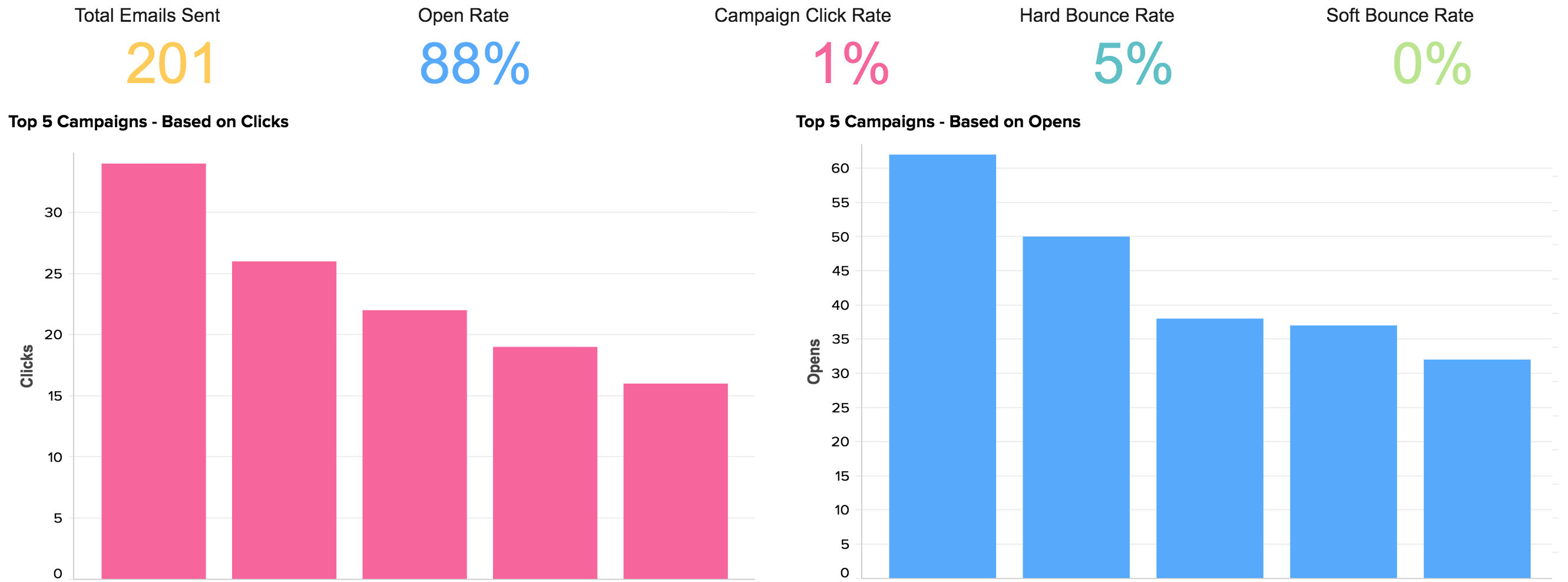 Campaigns and Emails Analytics Dashboard