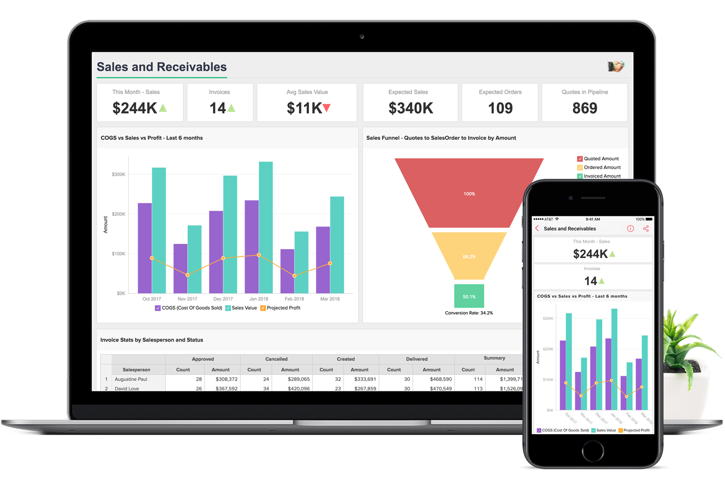 Business Analytics Dashboards - Zoho Analytics