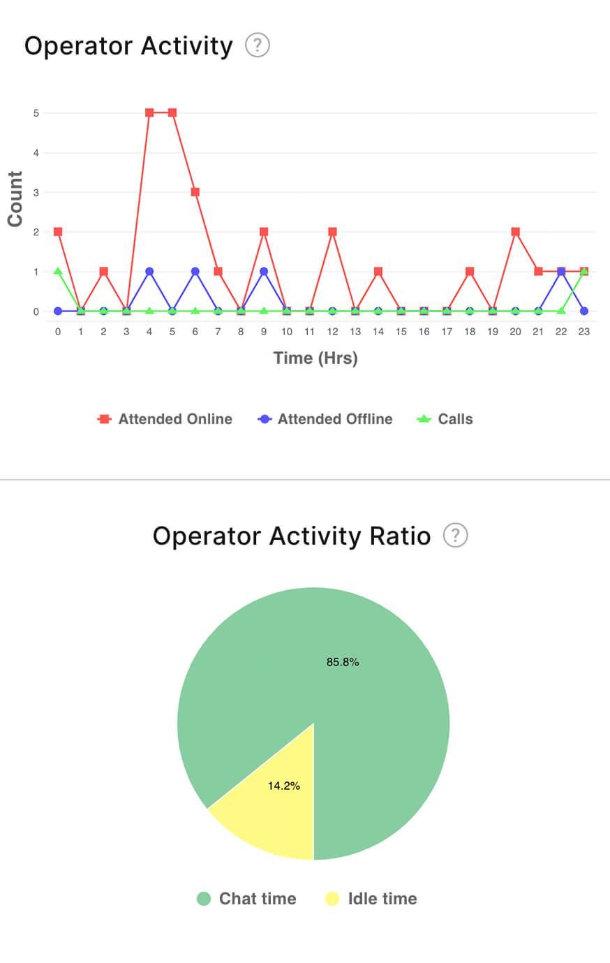 Comprehensive reporting with Zoho Analytics
