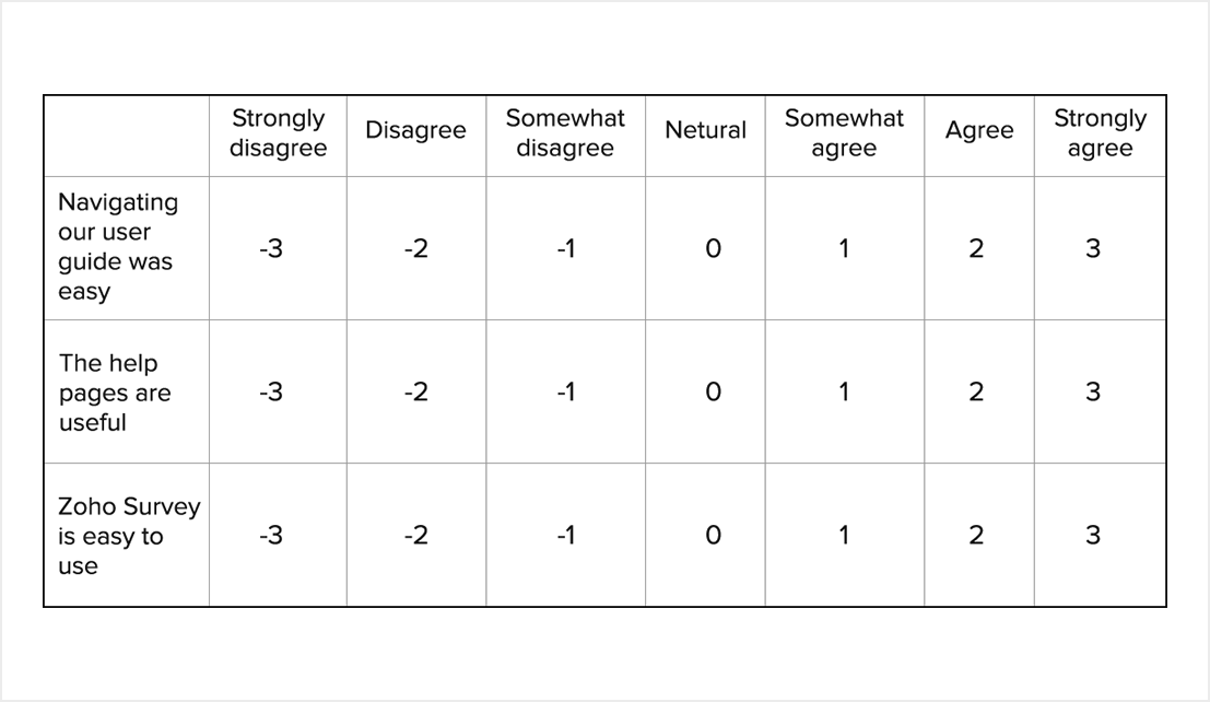 Likert Scale Survey Questions Definition With Examples Zoho Survey