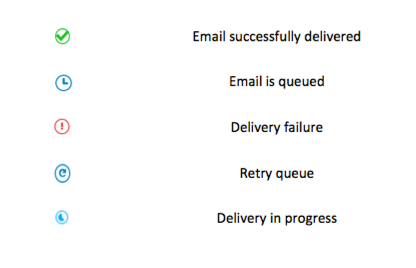 Track Email Delivery status | Zoho