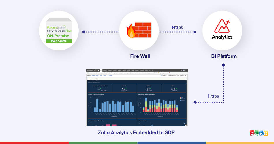 ManageEngine ServiceDesk Plus On Premise l Zoho Analytics Help