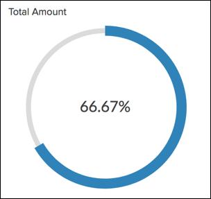 KPI Widgets l Zoho Analytics Help
