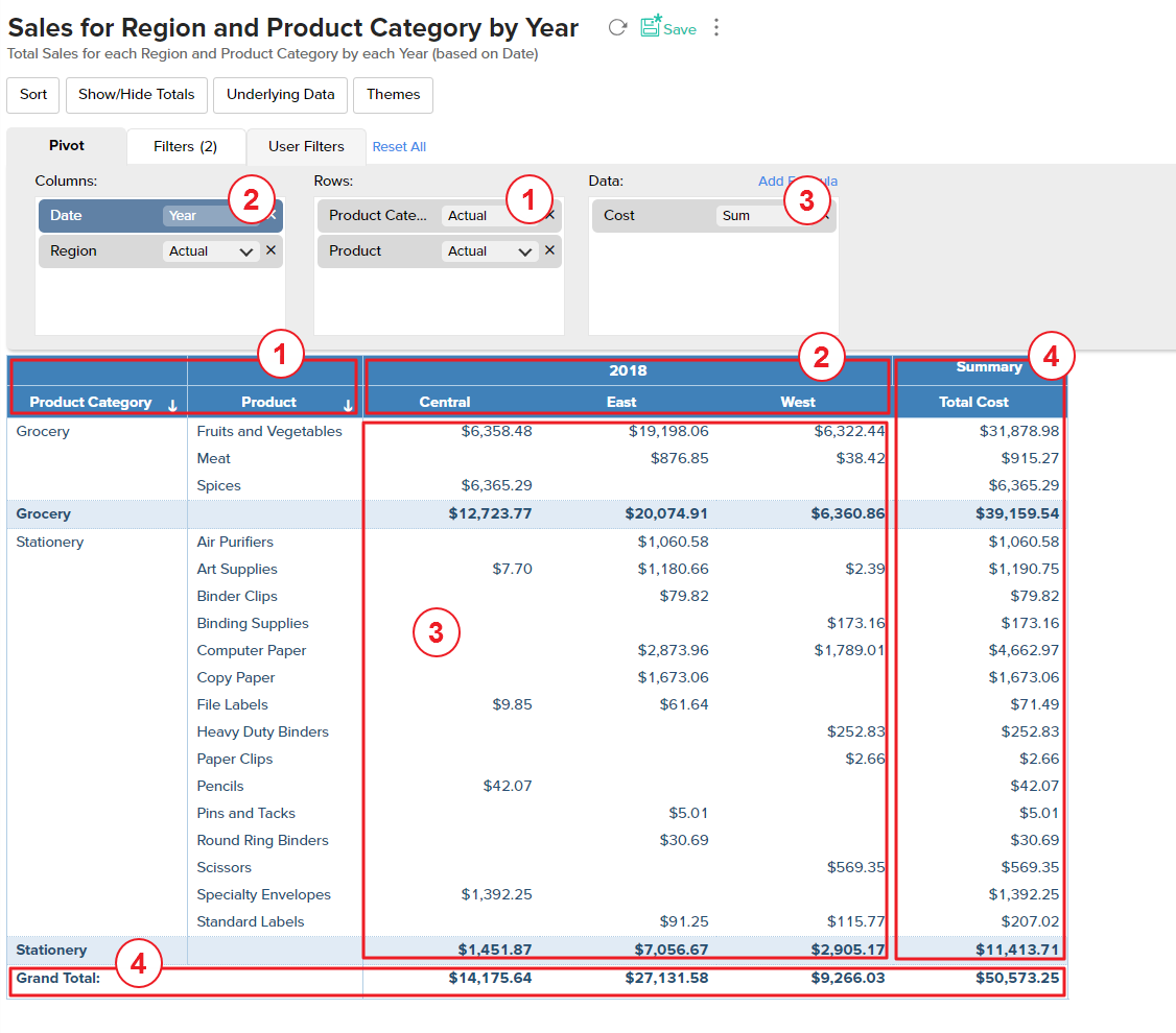 Pivot Table l Zoho Analytics Help