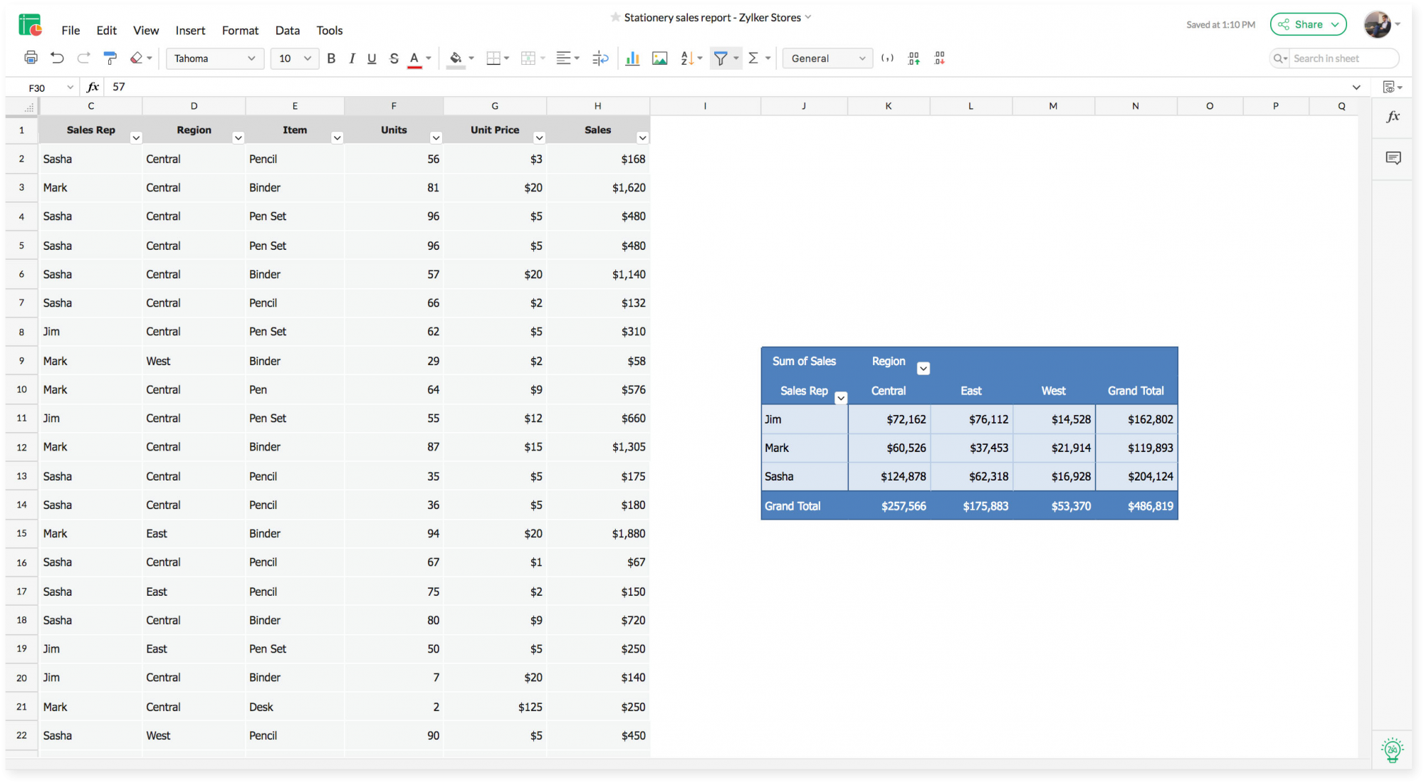 Pivot tables are a great way to summarize data.