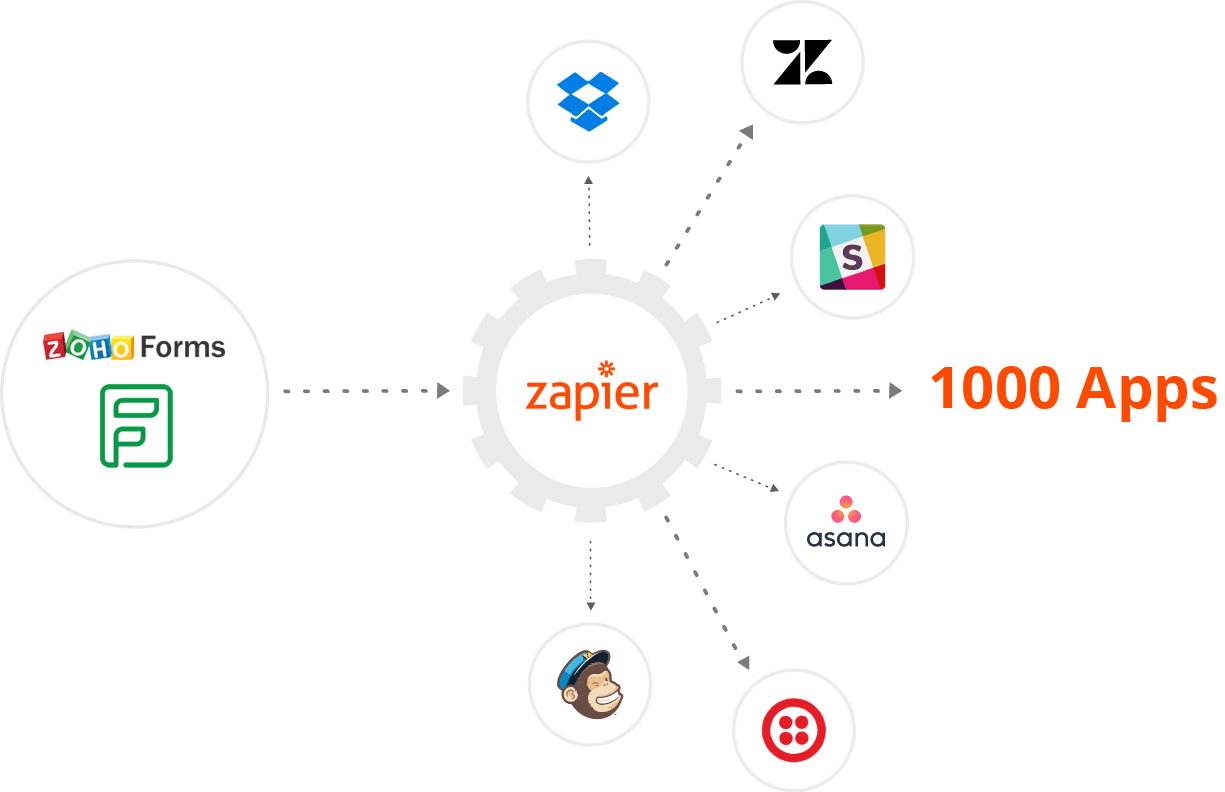 Zoho Forms integrates with Zapier