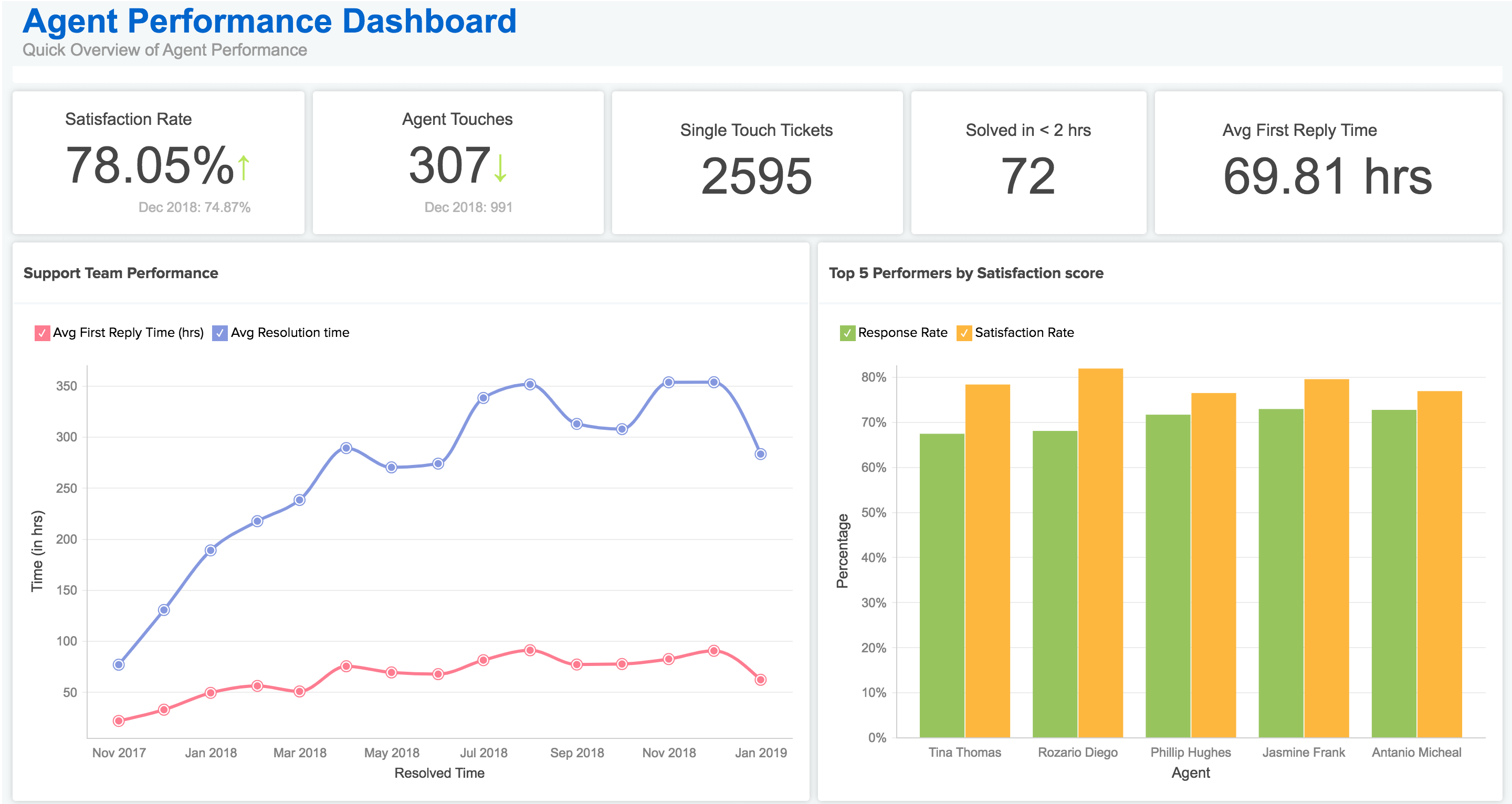 Help Desk Ticket Analysis - Zoho Analytics