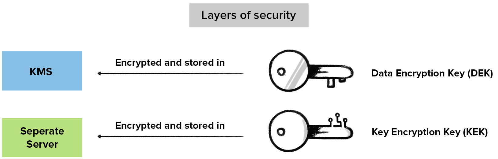 layers-security