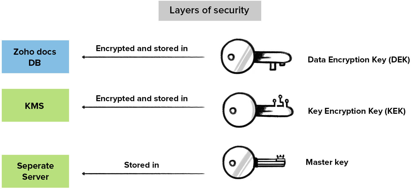 layers-security1